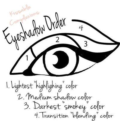 Fantastic Eye Shadow Diagram Go Wiring Diagram Wiring Cloud Mangdienstapotheekhoekschewaardnl